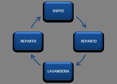 ciclo indumenti